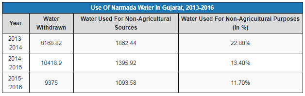 Source: Narmada Control Authority, Annual Reports, 2013-2016  Note: Figures in million cubic metre