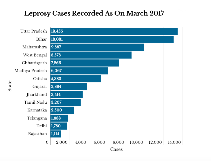 Source: Annual Report of the National Leprosy Eradication Programme, 2016-17