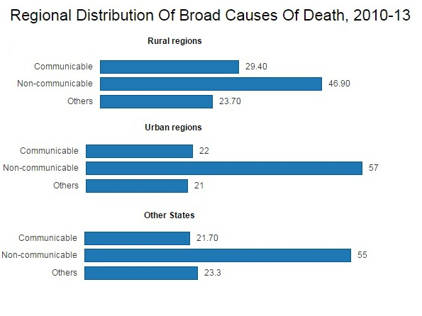 Source: Causes of Deaths in India, Sample Registration System, Census of India.