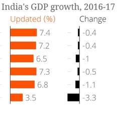 This is how much rating agencies are expecting GDP to drop because of demonetisation