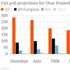 Exit polls: BJP is winning as many as 285 seats in Uttar Pradesh – or as few as 161