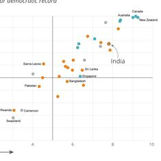 Are countries with a poor democratic record more likely to mandate an Aadhaar-like ID?