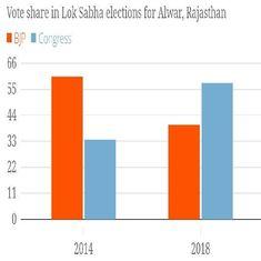 Huge swing towards Congress in Rajasthan bye-polls leaves Vasundhara Raje and BJP vulnerable