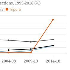 Does BJP's Tripura victory give it a winning template for Odisha, West Bengal and Kerala?