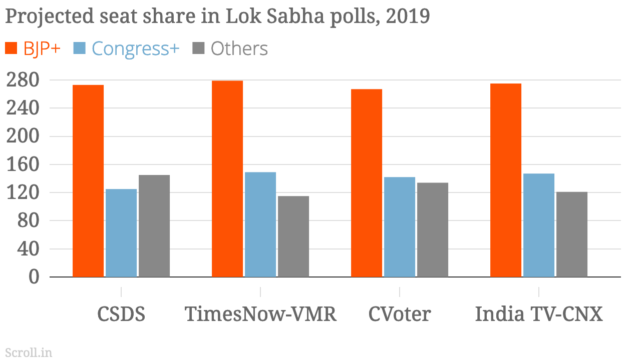 Elections 2019: BJP starts Lok Sabha polls as clear front