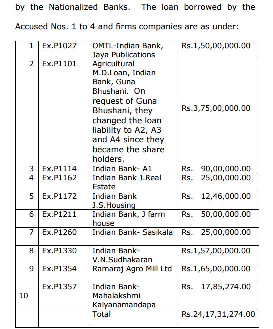 सूची 1 : दोषियों द्वारा राष्ट्रीयकृत बैंकों से लिए गए लोन की सूची