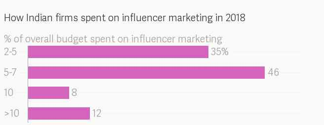 Data: Buzzoka Influencer Marketing Outlook 2019