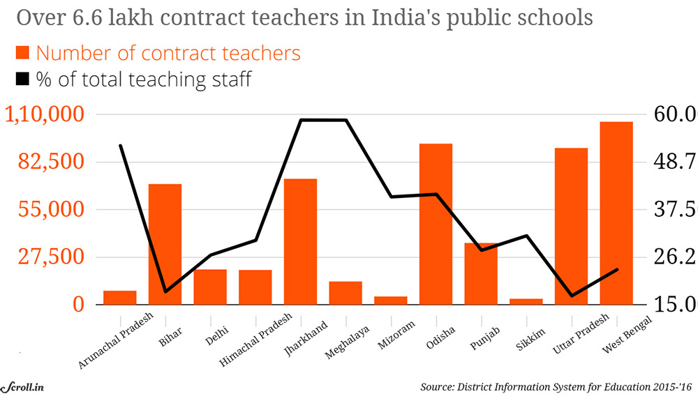 Large numbers of contractual teachers were appointed in India since 2000-'01.
