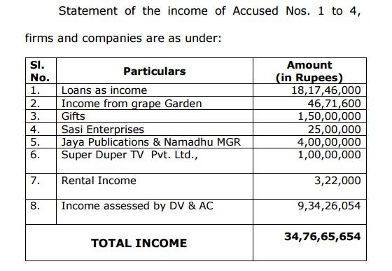 सूची 2 : बैंकों से लिये गये कर्ज की गलत गणना के आधार पर चारों दोषियों की कुल आय