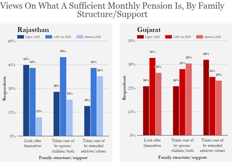 Source: Centre for Equity Studies Note: Respondents in Rajasthan = 781; in Gujarat = 700. 'No Opinion' is set as missing. Decimals are rounded off. Correction: Graphs 2 & 5 erroneously referred to family structure of the respondents in an earlier version of the story. We have now corrected it to show the support system of the respondents.