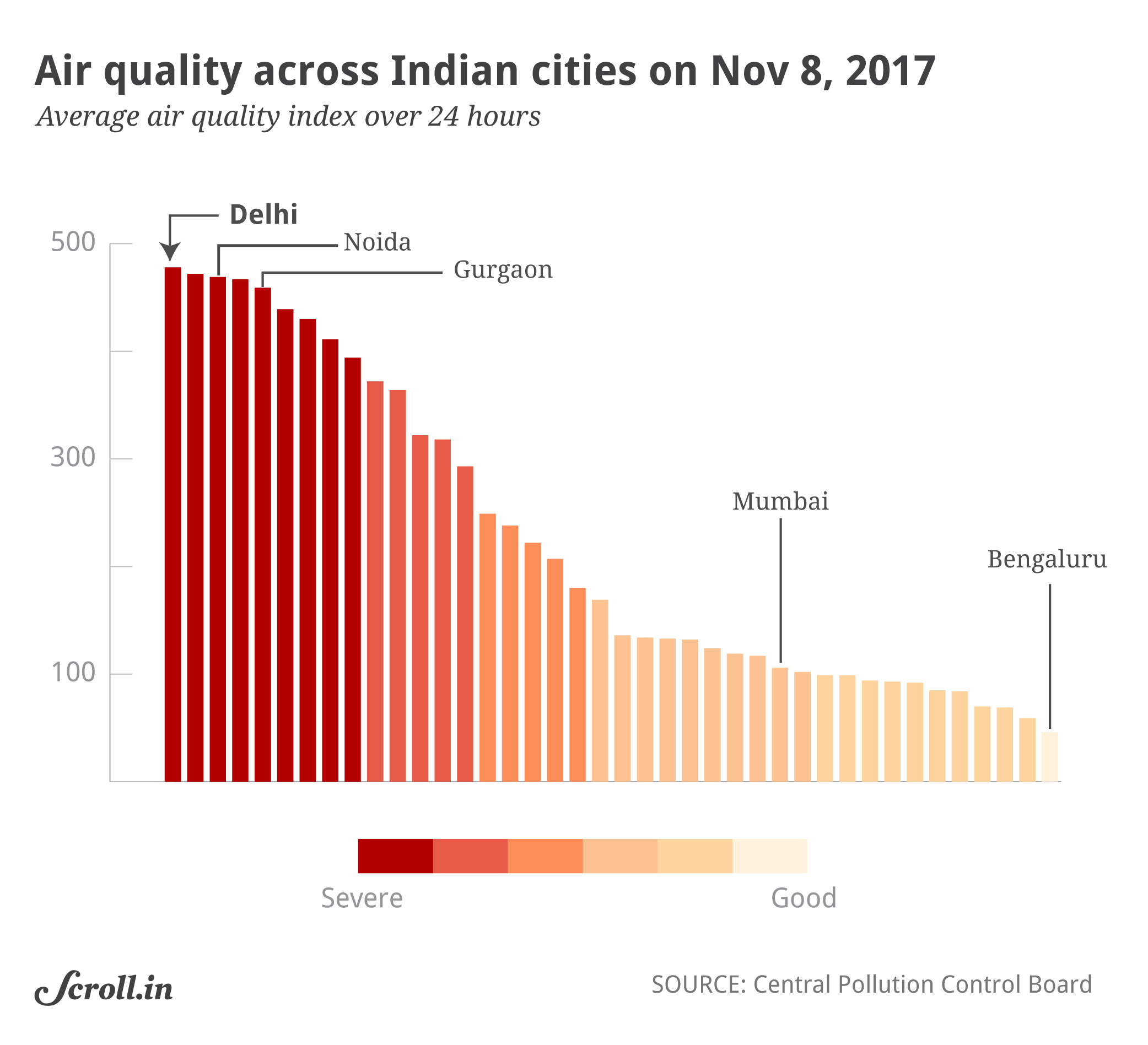 Air quality across Indian cities on Wednesday.