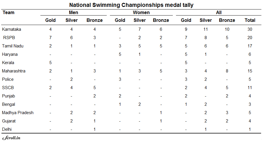 The complete medal tally