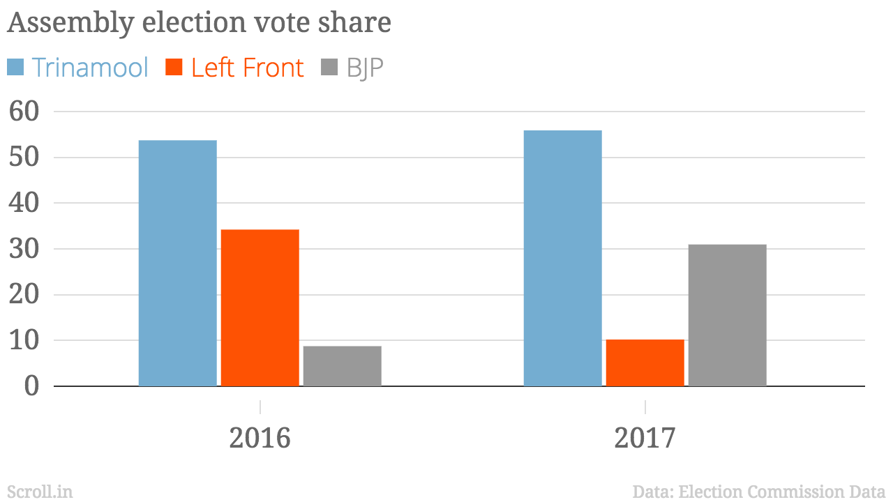 The Trinamool's vote share in the Contai South Assembly segment remained constant between 2016 and 2017, but the the BJP and the Left swapped places.