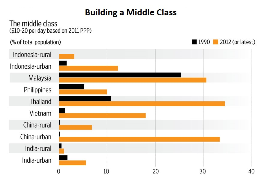 Economic test: Compared with other emerging economies in Asia, India struggles to build a middle class. Source: Manas Chakravarty and IMF