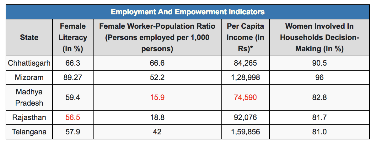 Note: Data for 2015-16. *Per capita income data are for 2016-17. The lowest score on an indicator is marked in red. Source: National Family Health Survey 2015-16, Fifth Annual Employment Unemployment Survey