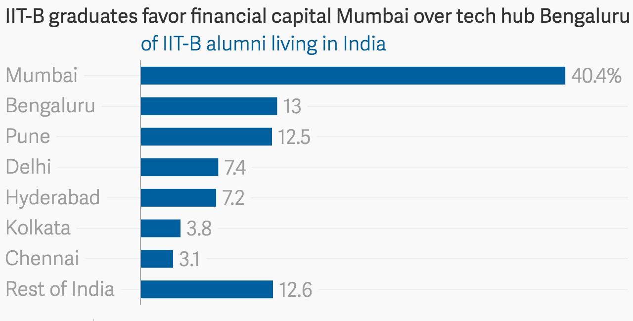 Data: Insight IIT-B