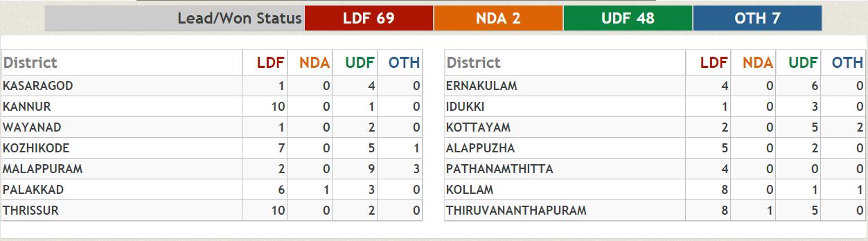 Kerala polls: LDF powers to 45-seat lead over UDF, BJP wins