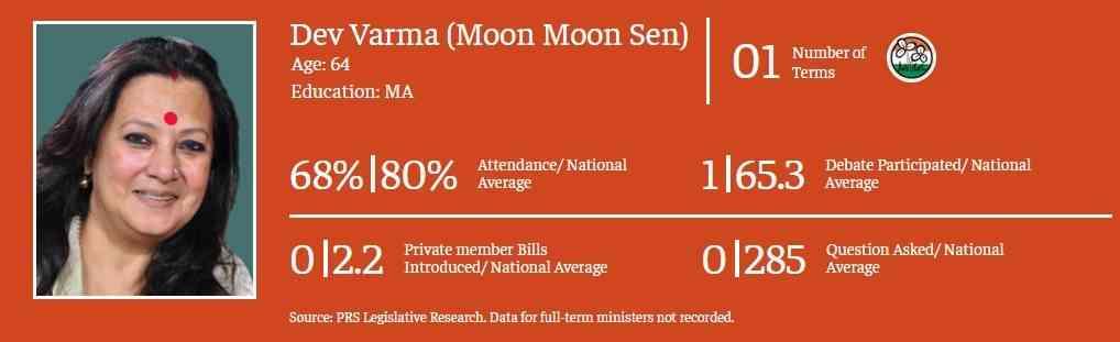 मुनमुन सेन के संसदीय कामकाज का रिकॉर्ड | साभार : द प्रिंट