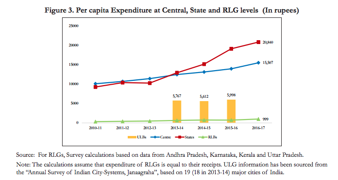 "States now outspend the Union government. Note: ULB refers to ""urban local bodies"" and RLB refers to ""rural local bodies""."
