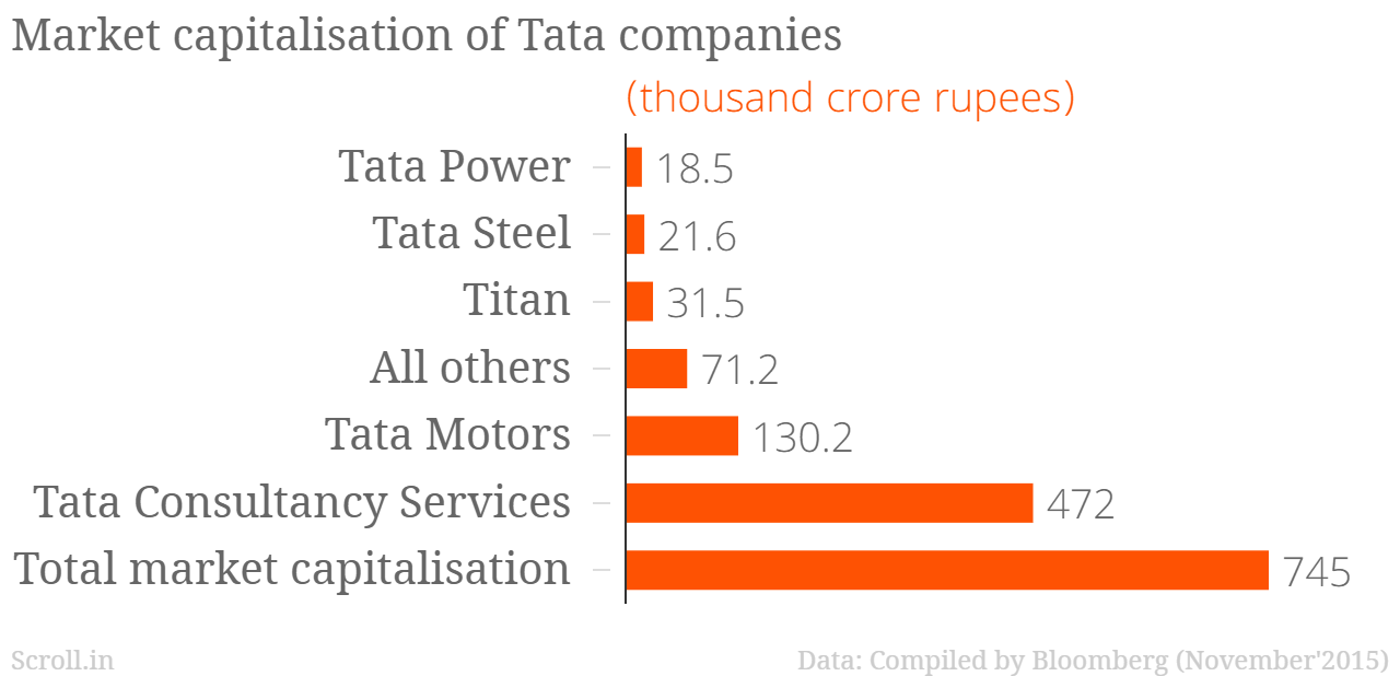 market structure of tata motor Fundamental analysis of tata motors-equity research report dominant market position tata motors is the largest tata motor's average current ratio.