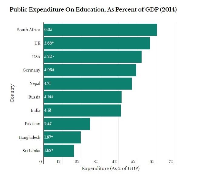 अलग-अलग देशों में शिक्षा पर खर्च (2014) | साभार : इंडियास्पेंड