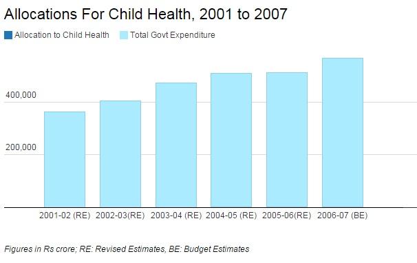 Source: UNICEF