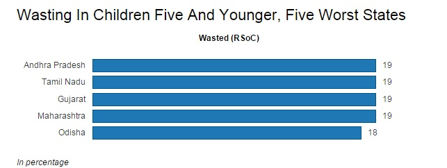 Source: Rapid Survey on Children, National Family Health Survey-3, Census of India
