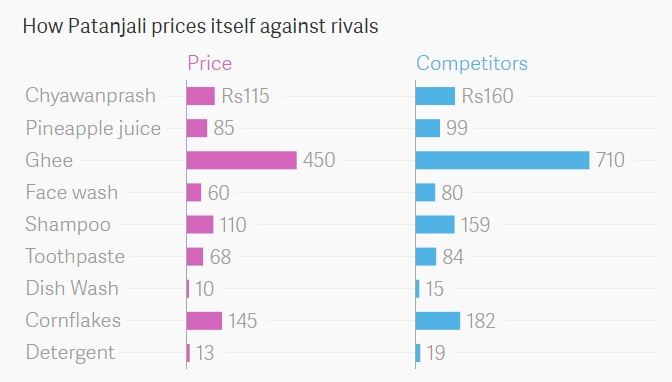 pricing strategy of colgate toothpaste