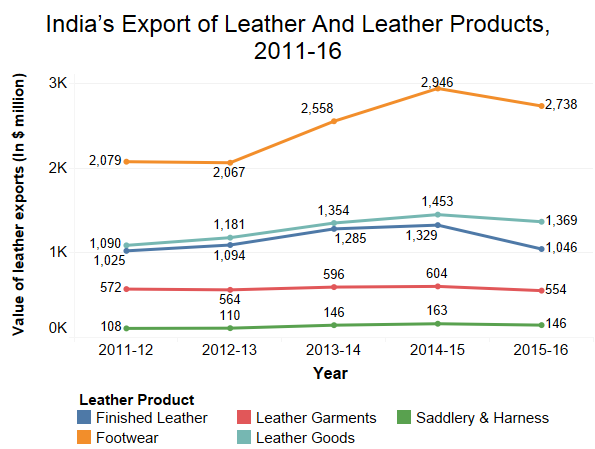 Source: Council for Leather Exports