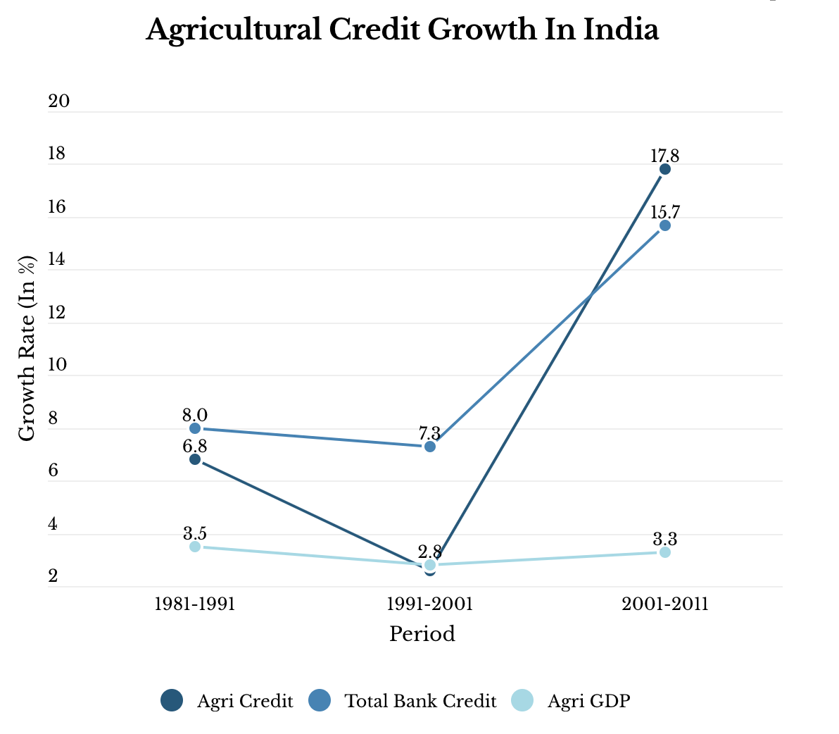 Source: Ministry of Finance, Economic Survey, 2014-15