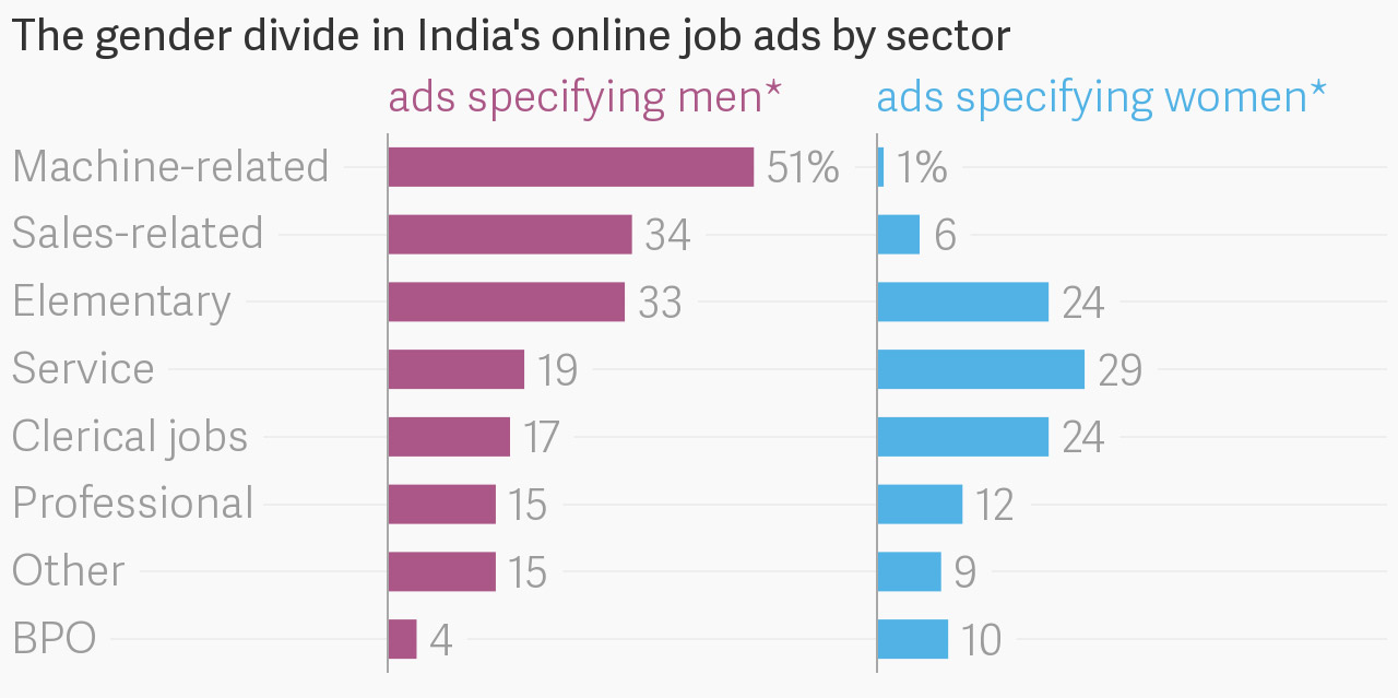 Data: World Bank: Reflections of Employers' Gender Preferences in Job Ads in India