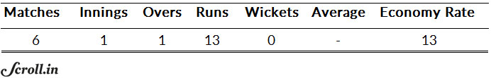 Yuvraj Singh's bowling numbers from the 2014 World Twenty20