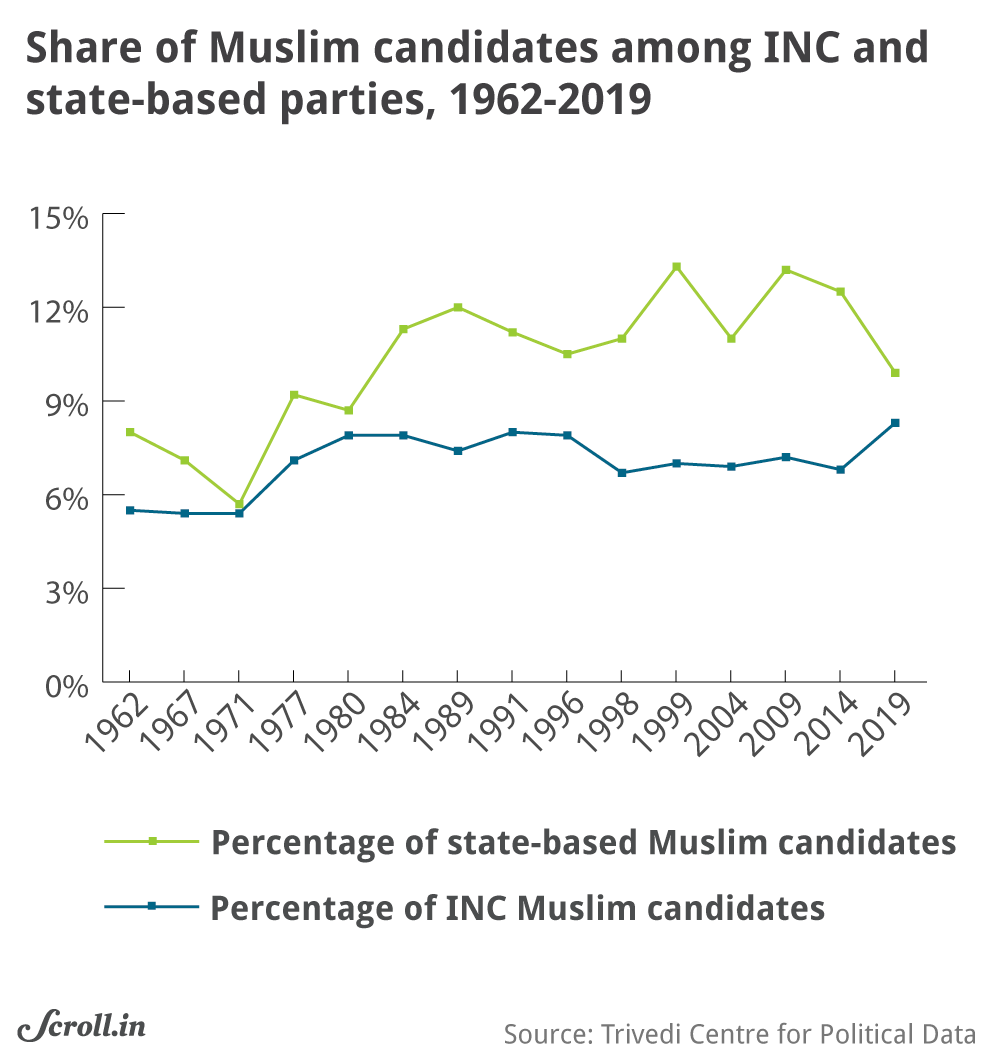Verdict 2019 in charts and maps: Muslims under-represented, Upper