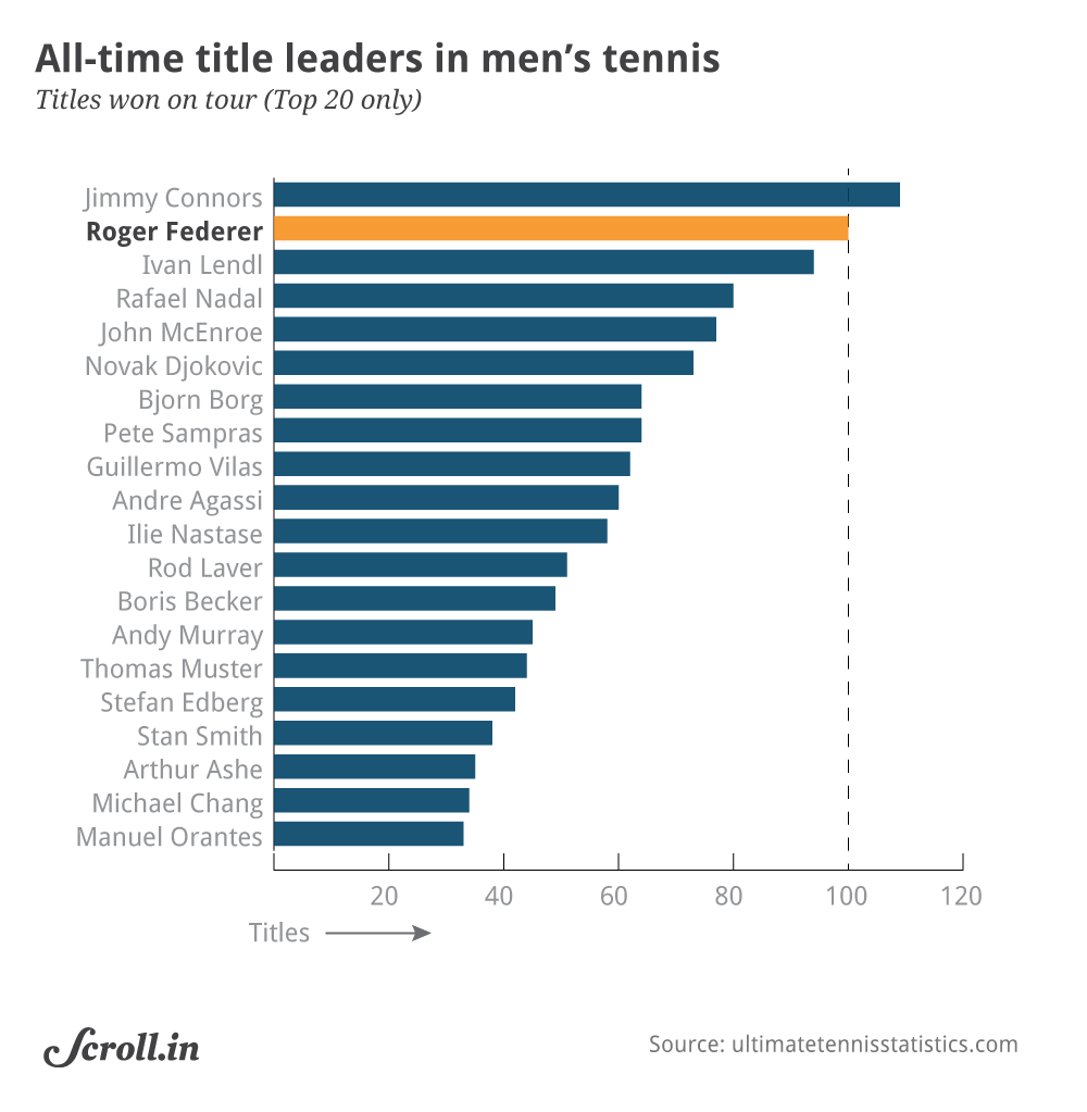 Data Check Roger Federer S 100 Atp Titles And What It Tells