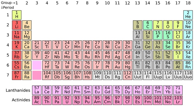 The completed seventh row in the periodic table. Wikimedia Commons