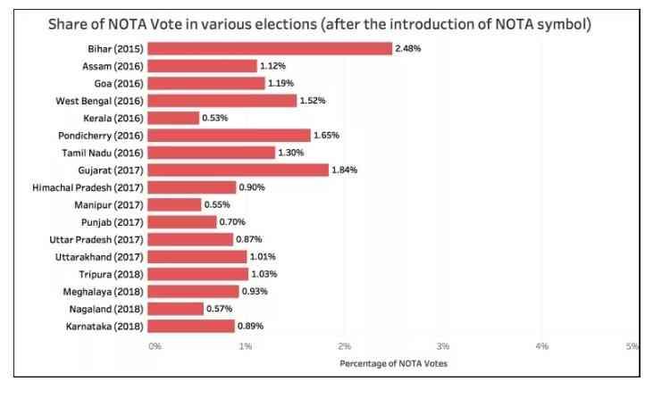 विधानसभा चुनावों में नोटा की हिस्सेदारी | साभार : factly.in