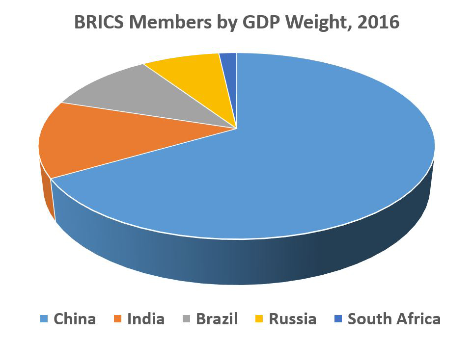 Unbalanced: In terms of GDP, China dominates BRICS, but success of the group still requires good bilateral relations among the five members. Source: IMF