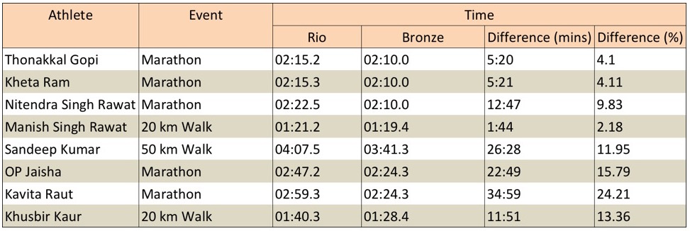 The difference in timing between the Indians and the medal-winners can be bridged in some cases
