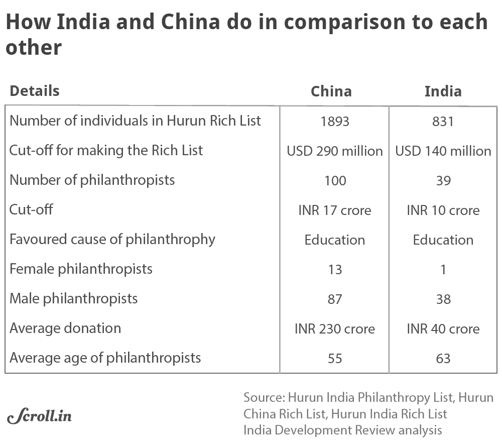Are India's rich really becoming more philanthropic? A close
