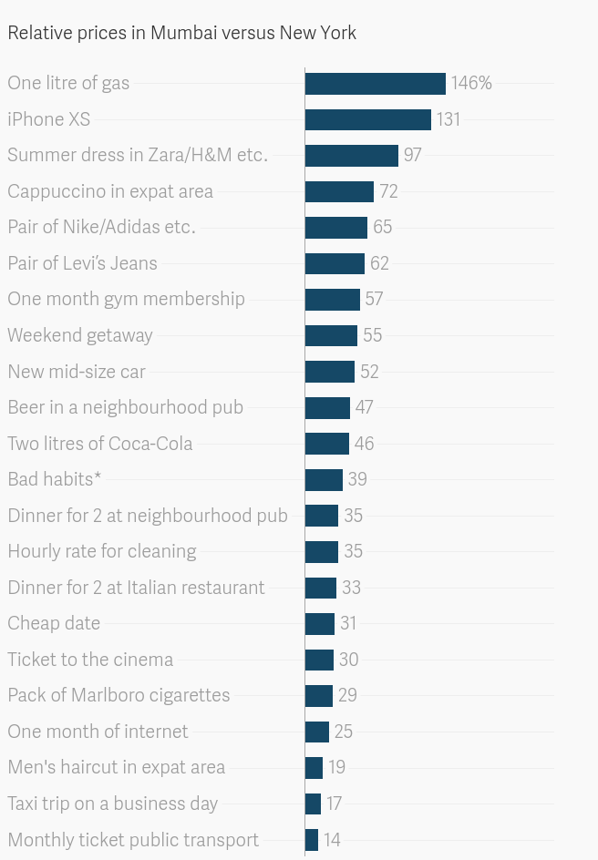 Data: Deutsche Bank, *5 beers and 2 cigarette packs