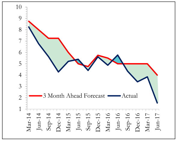 RBI's forecast for consumer price index versus actually observed inflation