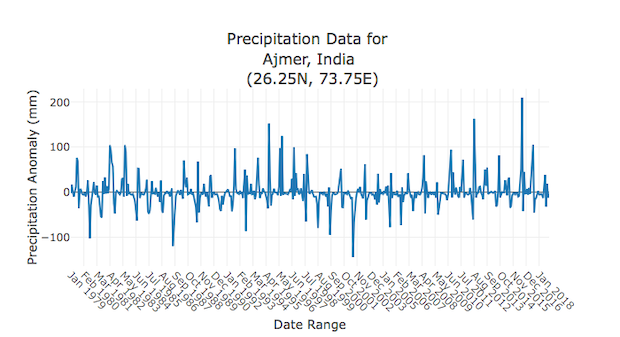 Rainfall deviations in Ajmer district from the average over 29 years to 2018. Source: NOAH, an application that shows changes in rainfall and surface water using satellite data.