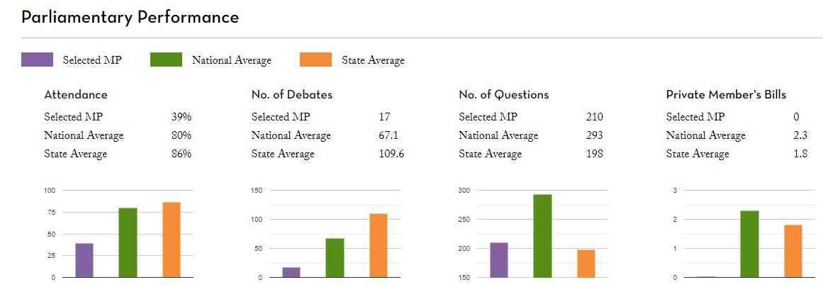 हेमा मालिनी के संसदीय कामकाज का रिकॉर्ड | साभार : पीआरएस