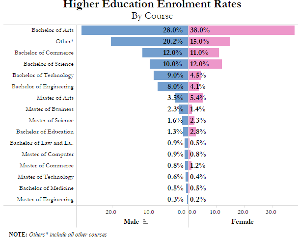Source: Education statistics, Ministry of Human Resource Development; figures in %)