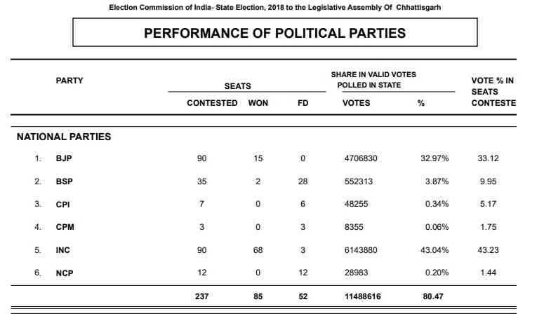 छत्तीसगढ़ में बीते विधानसभा चुनाव में प्रमुख राजनीतिक दलों का प्रदर्शन | साभार : चुनाव आयोग