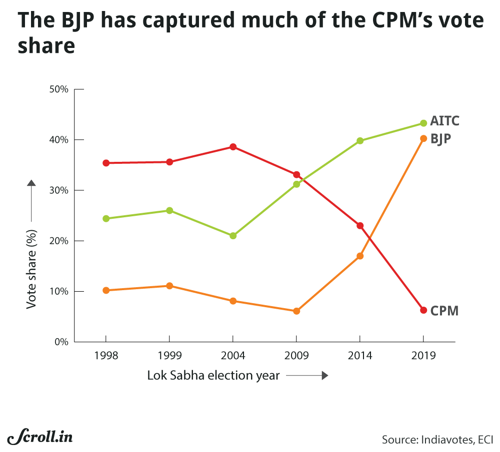 Between 2009 and 2019, the BJP and the CPI(M) have roughly swapped positions in terms of vote share. Note that while the BJP's vote share shot up in 2019, it did not come at the expense of the Trinamool Congress, which actually increased its own vote share. Graphic by Nithya Subramanian