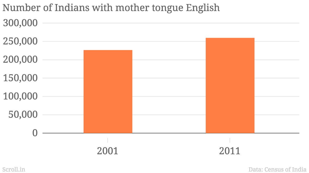 Hindi rises, speakers of South Indian languages and Urdu