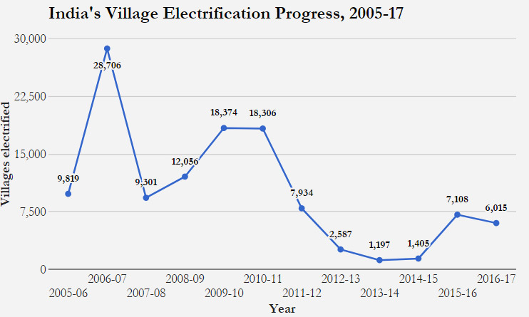 Source: Rural Electrification Corporation Ltd data; Power Ministry press release.