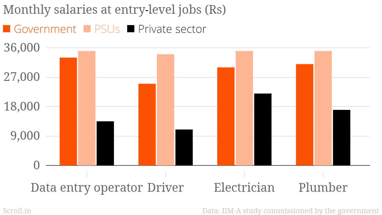 government employees earn much more than private sector ones for instance a driver working for the government no experience takes home about rs 25 000 a month while private sector companies pay about rs 11 000