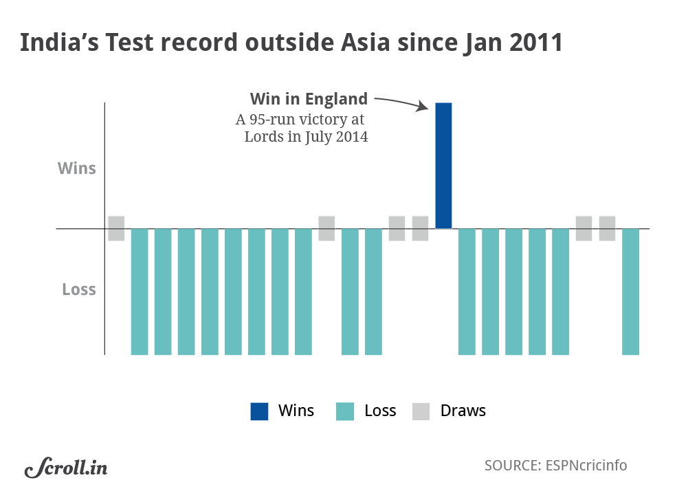 Test matches excluding West Indies